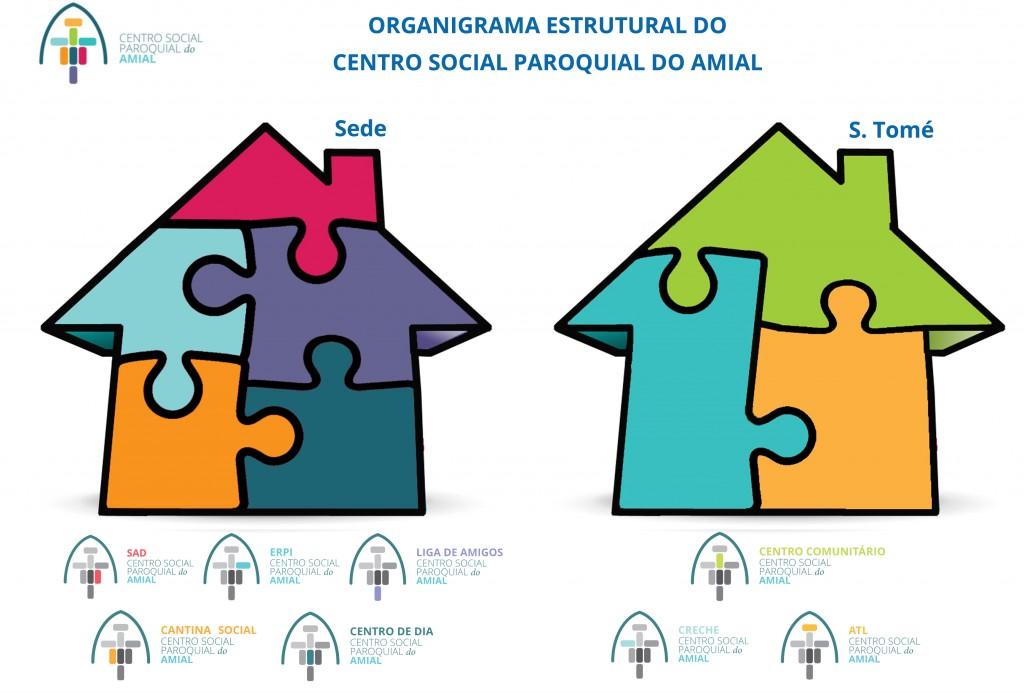 Organigrama estrurutal